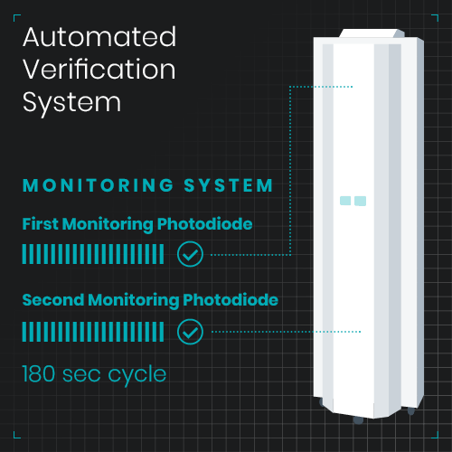 Antigermix E1 (AE1) Automated Verification System
